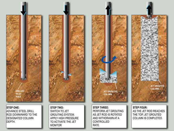 Stone Column Foundation : Ism foundation specialist grouting work stone column